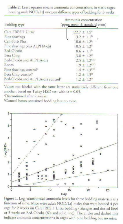 Scientific Bedding Study